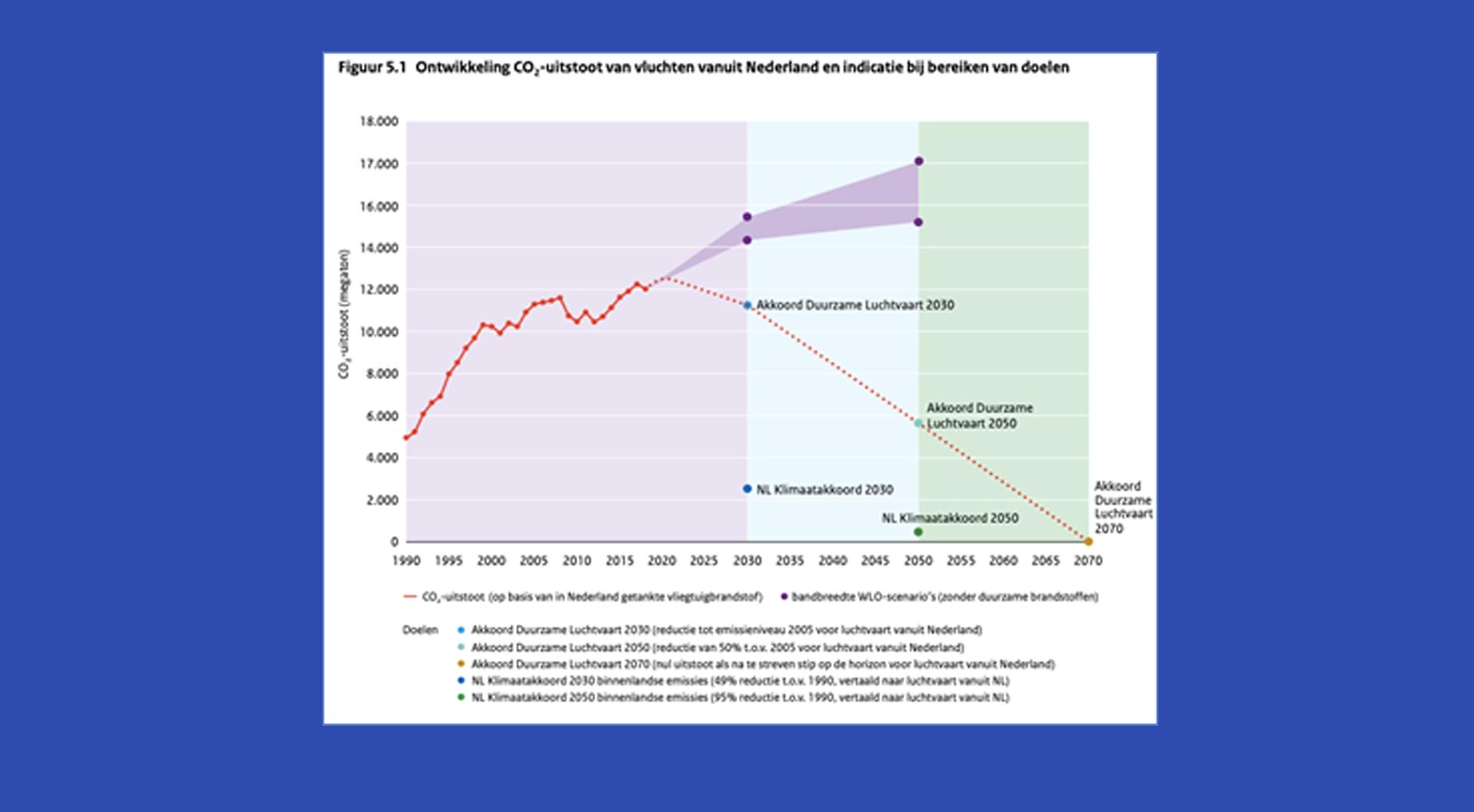 200707 COLUMN JOS VLIEGTAX CO2 grafiek 2